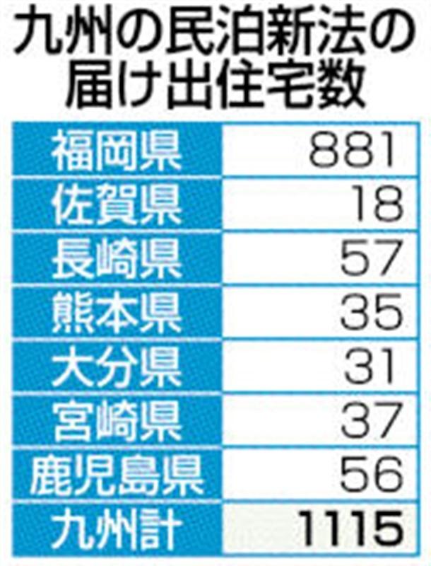 民泊解禁1年九州1115件 都会に集中、法人の割合増